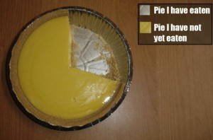 A pie chart made of an actual pumpkin pie. The legend reads: silver - pie I have eaten, orange - pie I have not yet eaten.